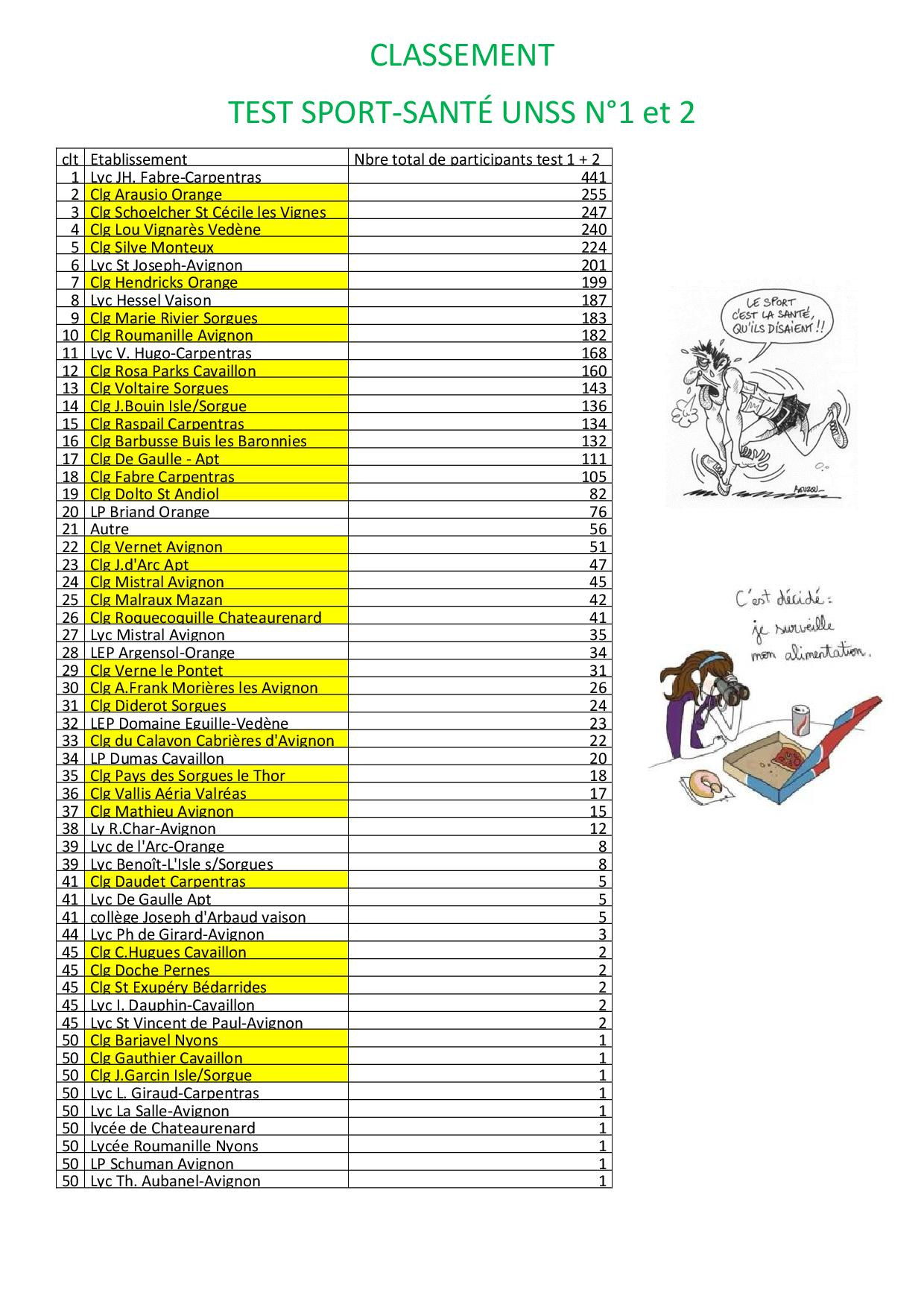 classement sport santé_1et2