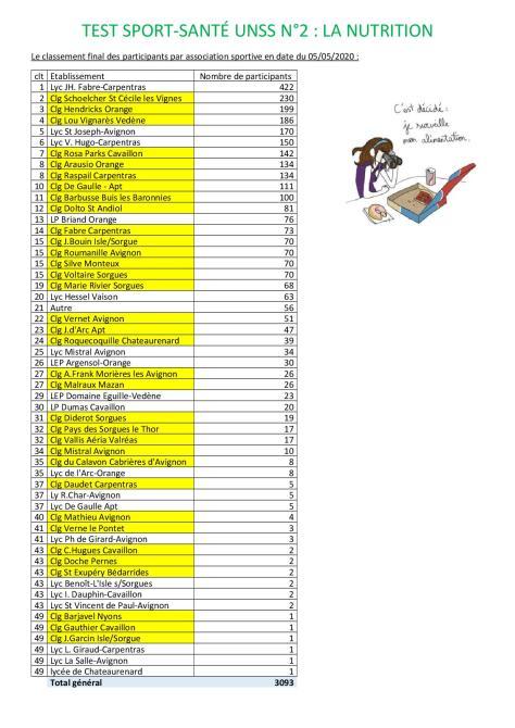 classement sport santé_2_au 05 mai 2020