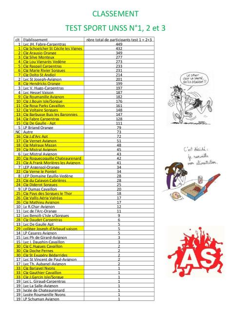 classement sport santé_1_2et3
